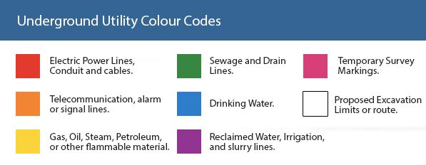 Underground Utility Colour Codes - Diagram
